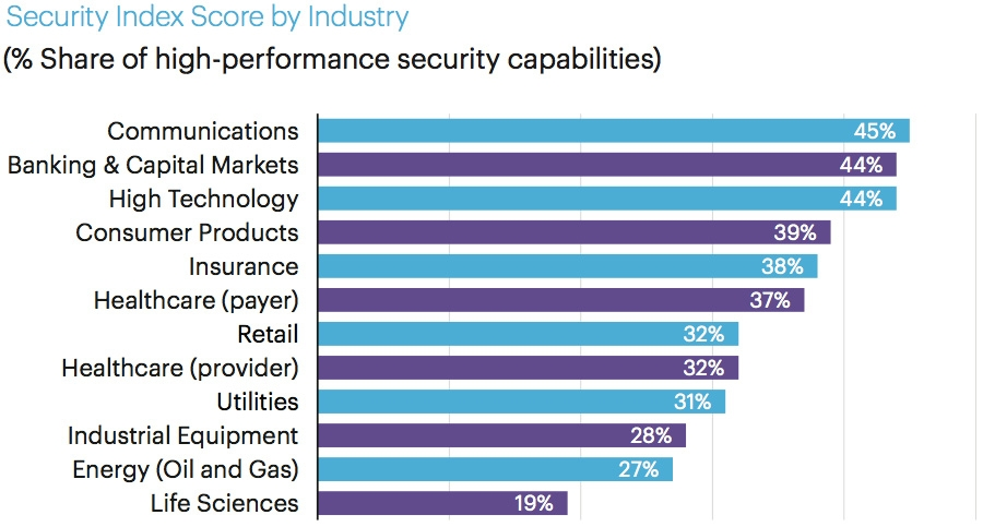Security index score by industry
