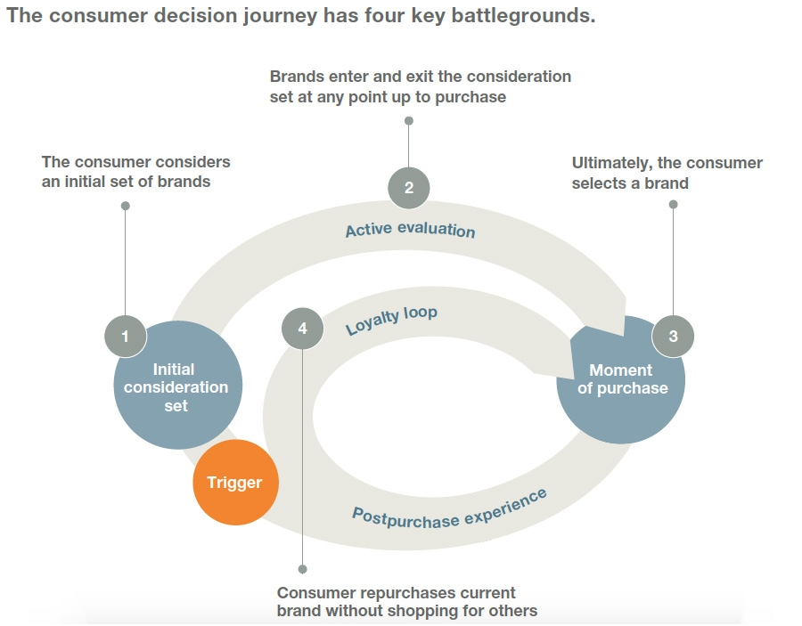 The consumer decision journey has four key battlegrounds