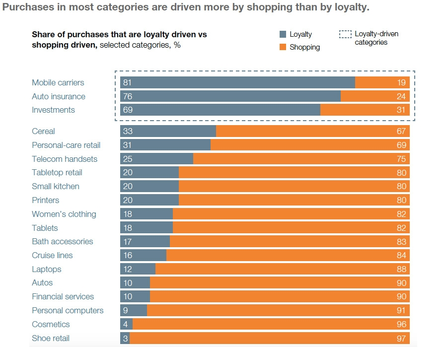 Purchase in most categories are driven more by shopping than loyalty