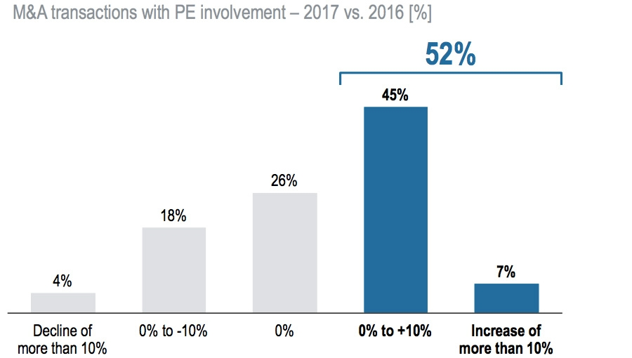 M&A transactions with PE involvement
