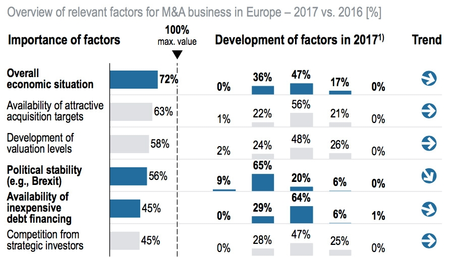 Overview of relevant factors for M&A business in Europe