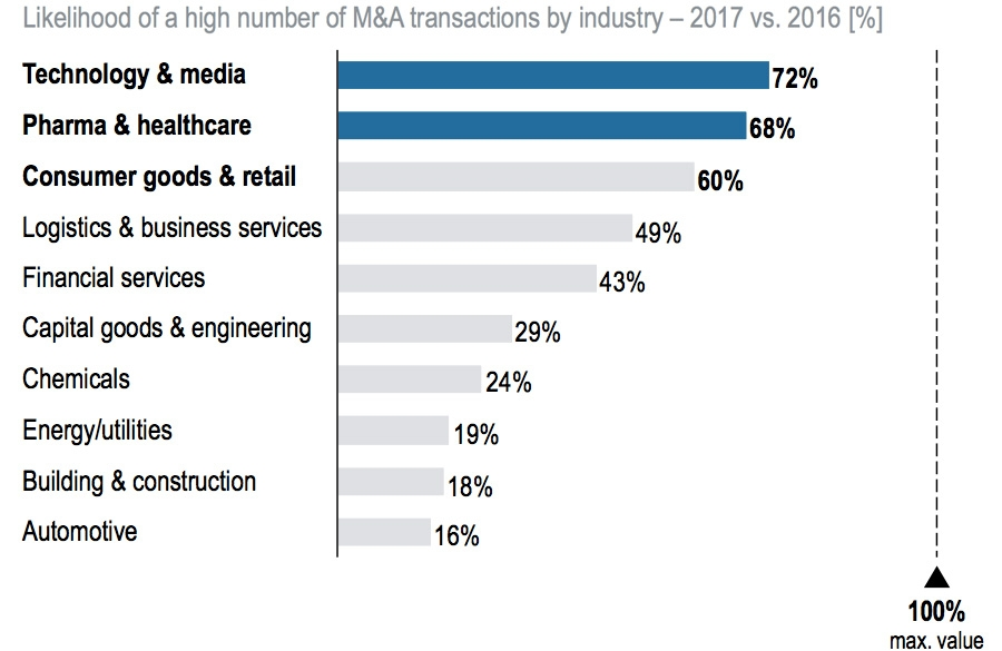 Likelihood of a high number of M&A transactions by industry