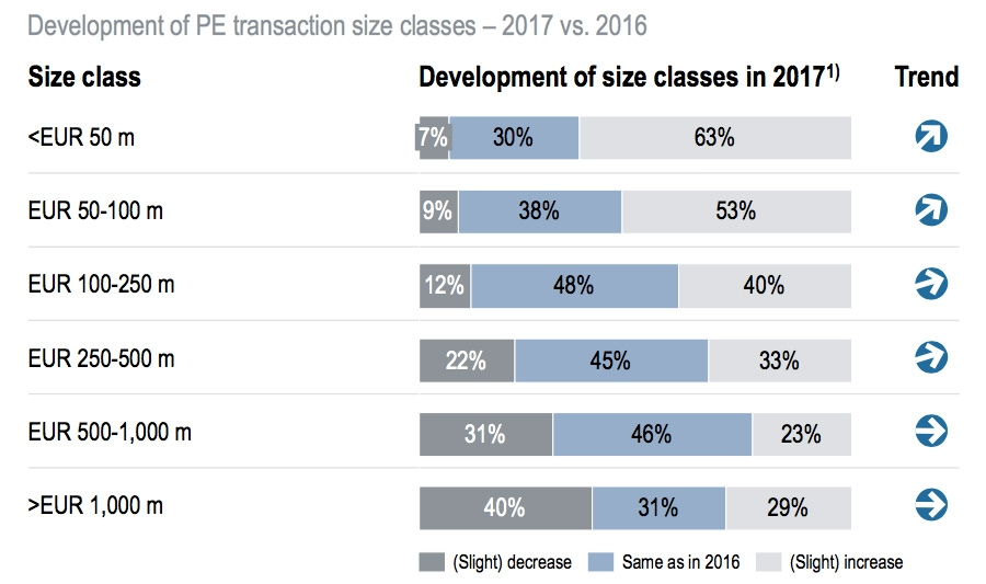 Development of PE transactions size class