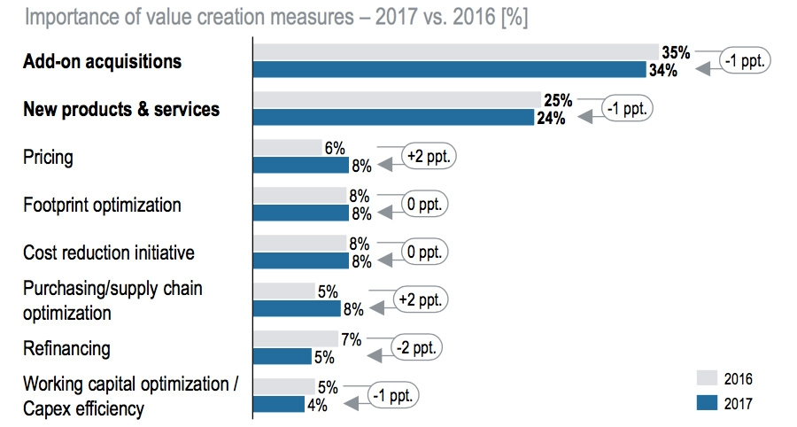 Importance of value creation measures