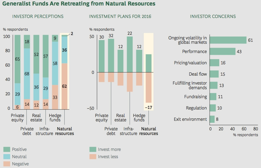Generalist funds are retreating from natural resources