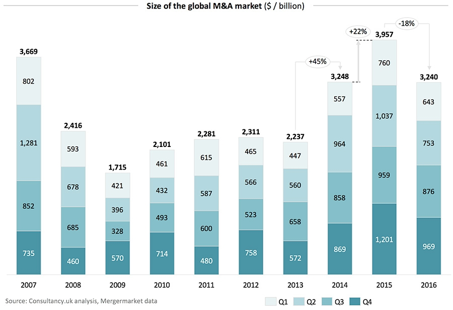 Biopharma M&A: You Ain't Seen Nothing Yet