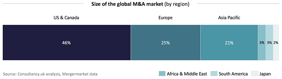 Total M&A value globally by region