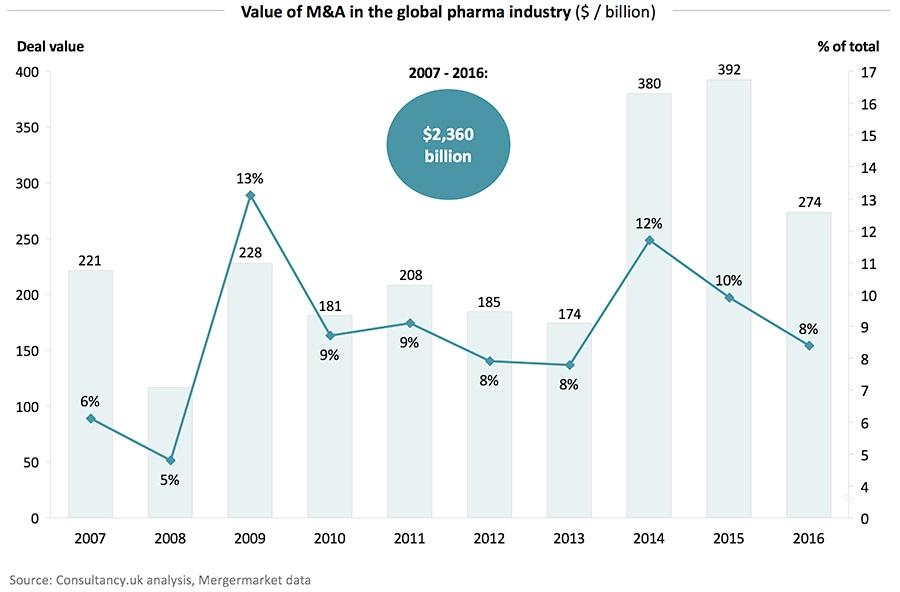 Ten year deal activity in pharmaceuticals industry stands at