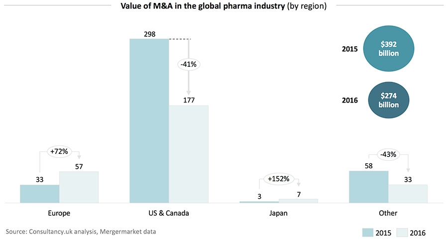 Value of M&A in the gloabl pharma industry - by region