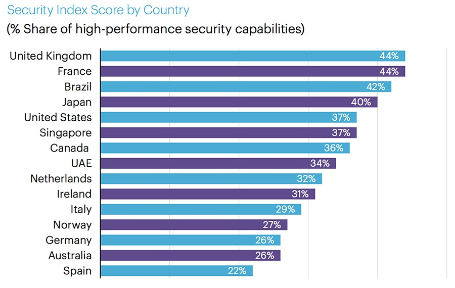 Security Index Score by Country