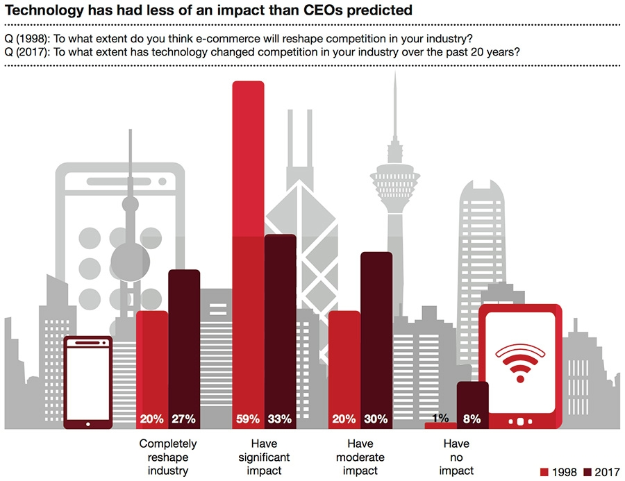 Technology has less of an impact than CEOs predict