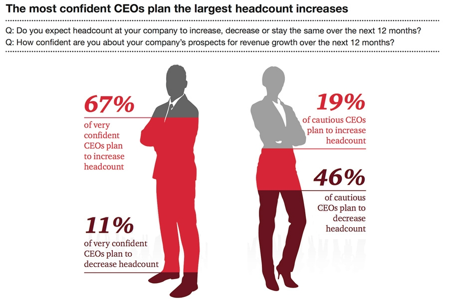The most confident CEOs plan the largest headcount increase