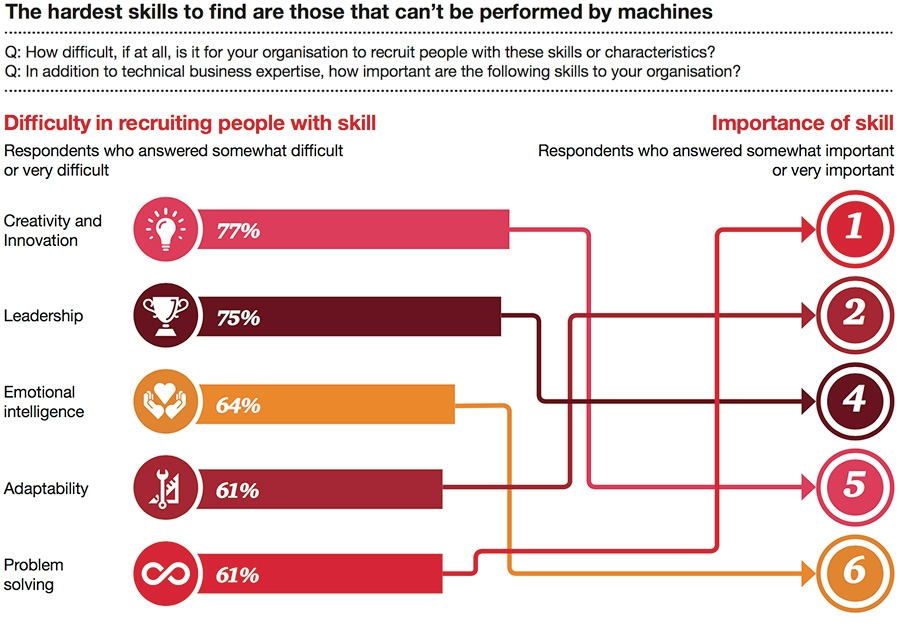 The hardest skills to find are those that can't be performed by machines