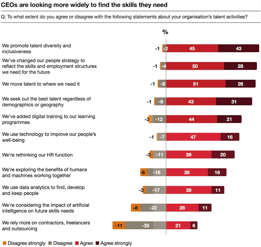 CEOs are looking more widely to find the skills they need