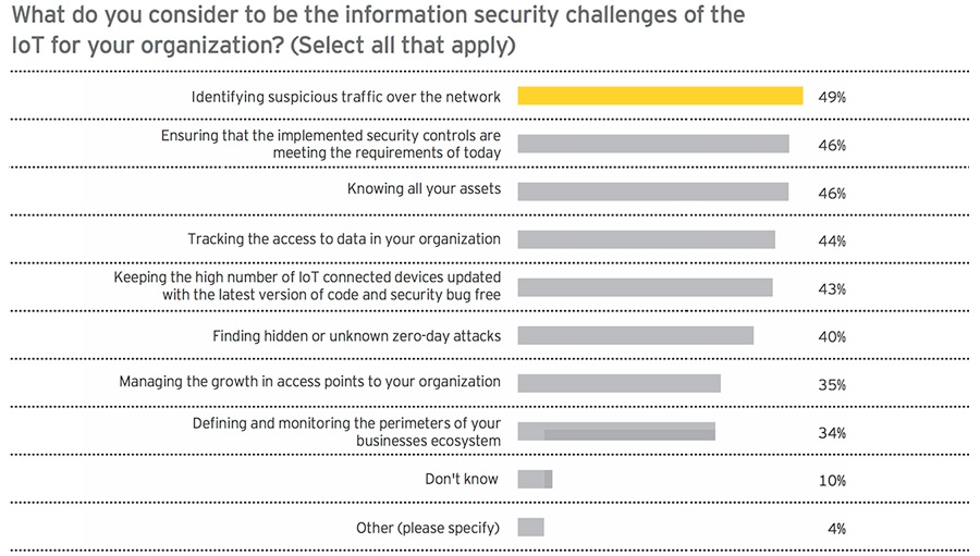 What do you consider to be the information security challenges of the IoT for your organisation?