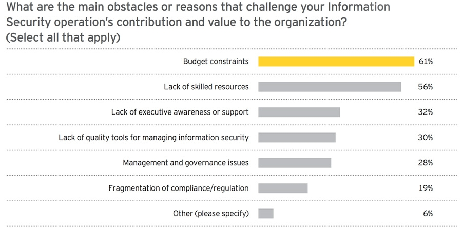 The main challenges for information operations at businesses