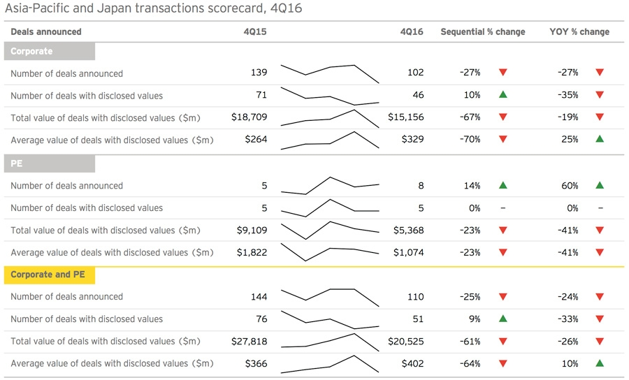 Asia-Pacific and Japan transactions scorecard