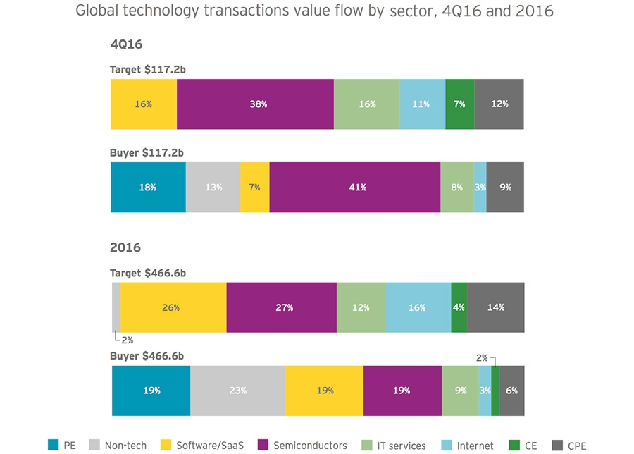 Global technology transactions value flow by sector