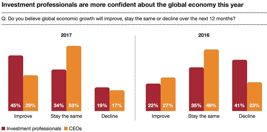 Investment professionals are more confident about the global economy this year