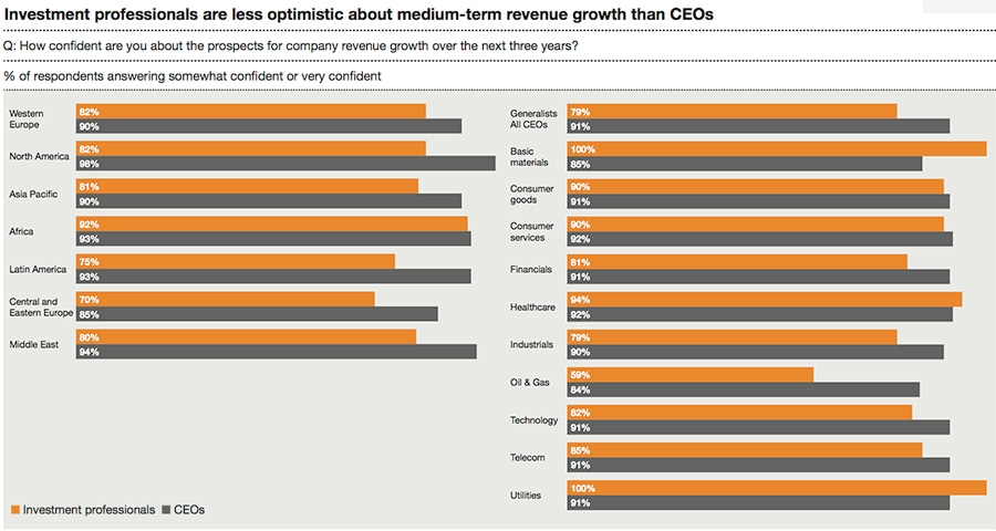 Investment professionals are less optimistic about medium-term revenue growth than CEOs