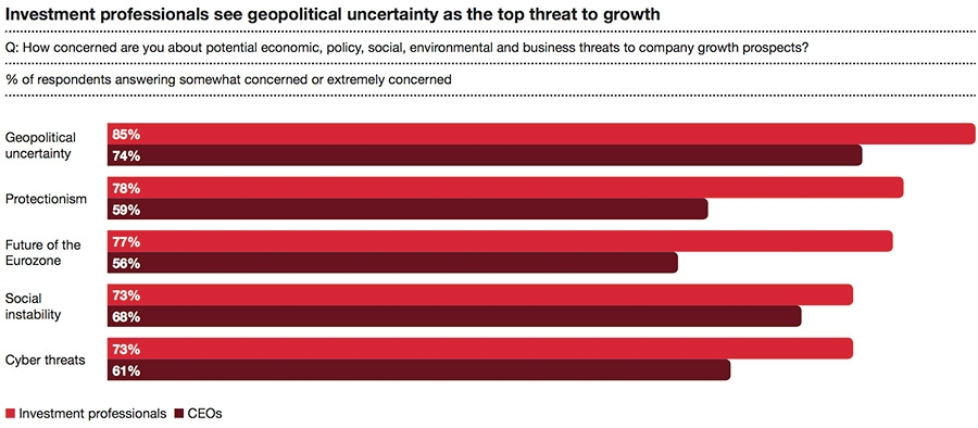 Investment professionals see geopolitical uncertainty as the top threat to growth