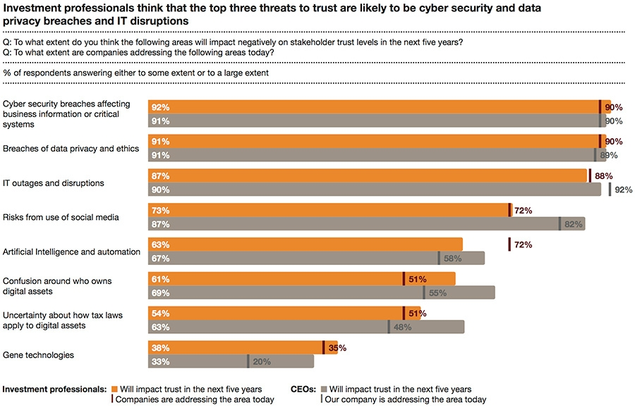Top threats to trust
