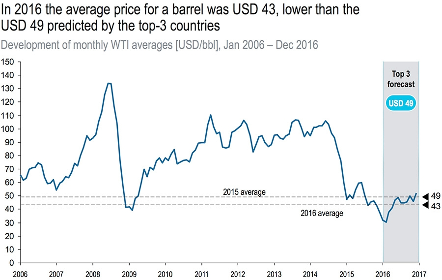 Development of monthly WTI averages