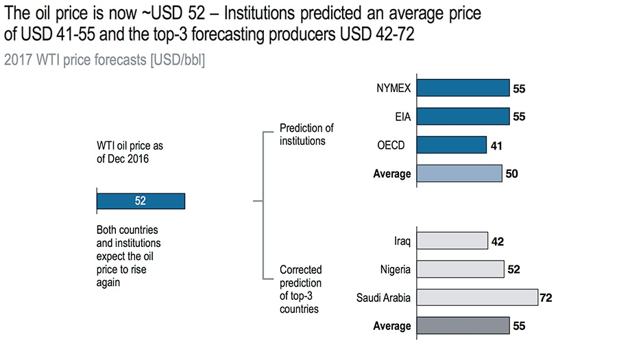 Predictions of oil price into 2017
