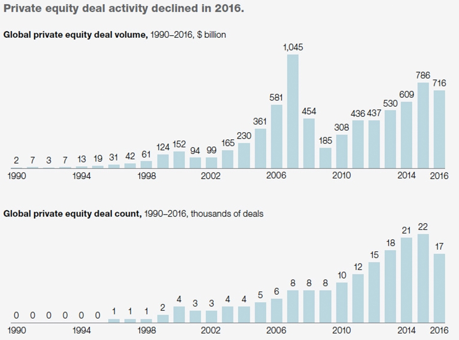 Private equity deal activity declined in 2016