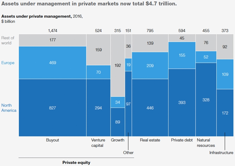Assets under management in private markets now total $4.7 trillion