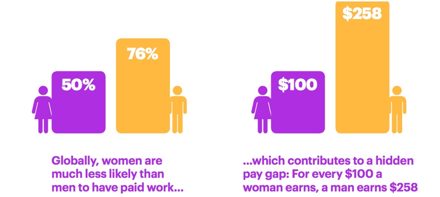 Woman are much less likely than men to have paid work