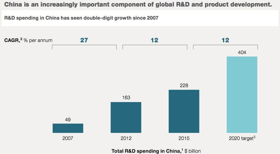 China is an increasingly important component of global R&D and product development