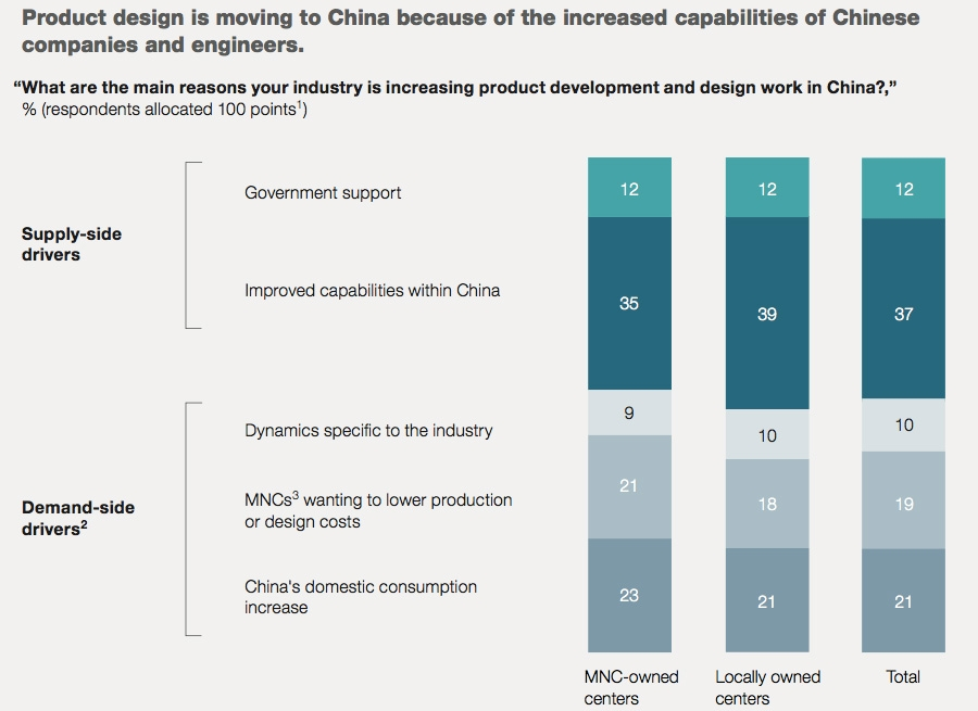 Product design is moving to China because of the increased capabilities of Chinese companies and engineers