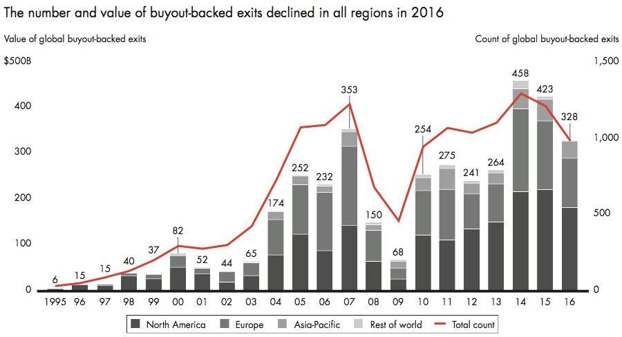 The number and value of buyout-backed exists declined in all regions in 2016