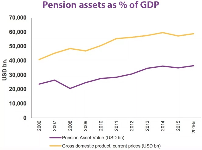 Pension assets as percentage of GDP