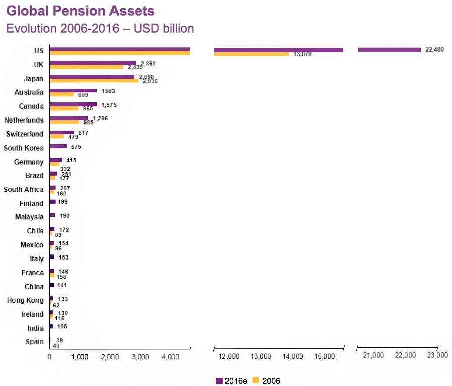 Global Pension Assets