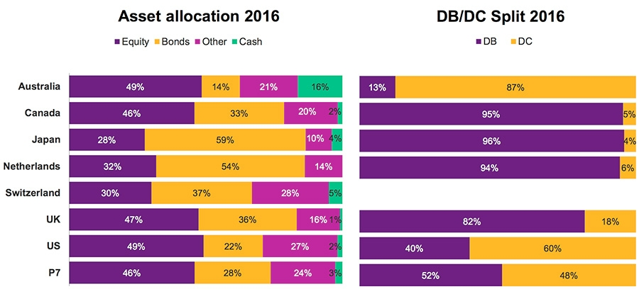 Asset allocation and split in 2016