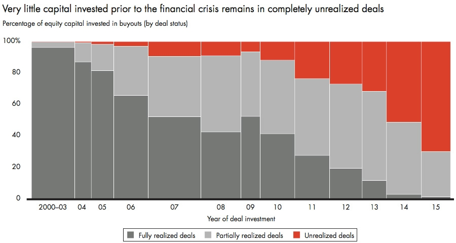 Very little capital invested prior to the financial crisis