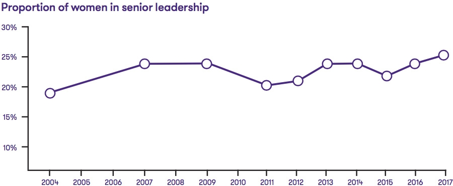 Proportion of women in senior leadership