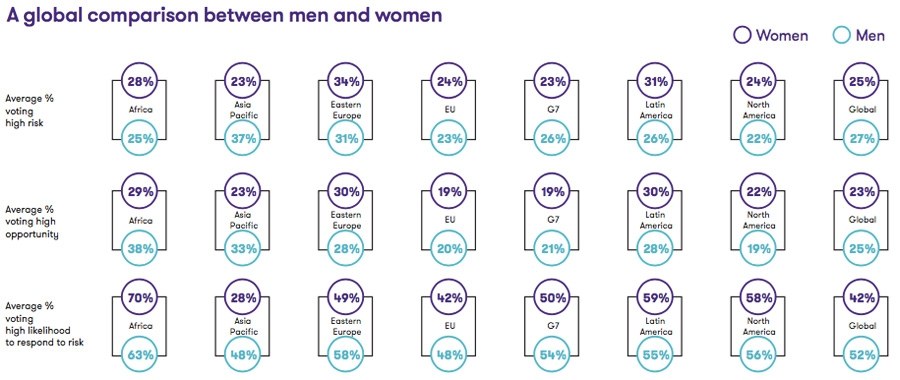 A global comparison between men and women