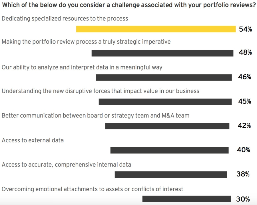 Which of the below do you consider a challenge associated with your portfolio reviews