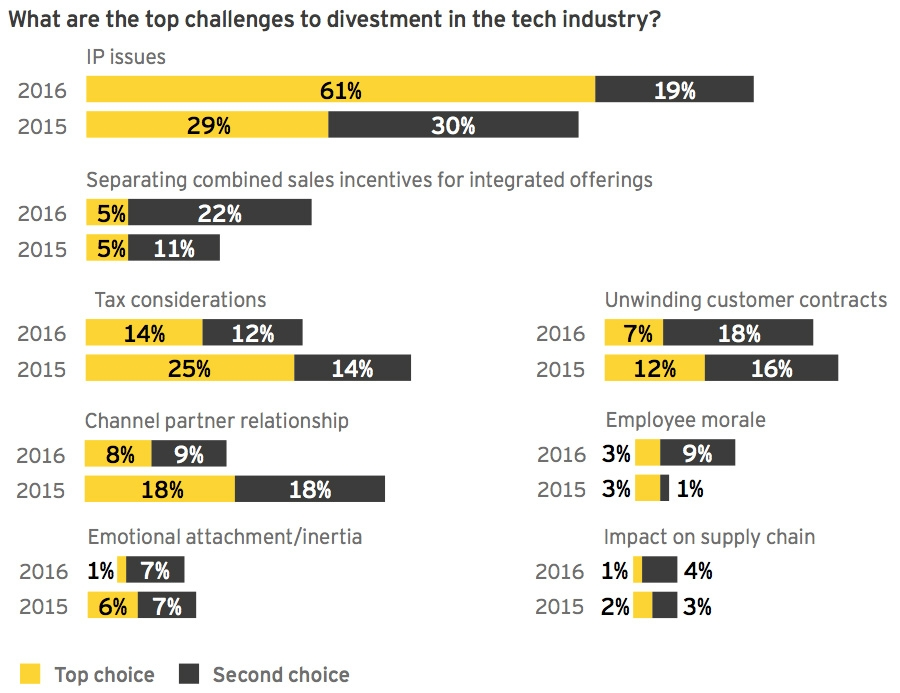 What are the top challenges to divestment in the tech industry