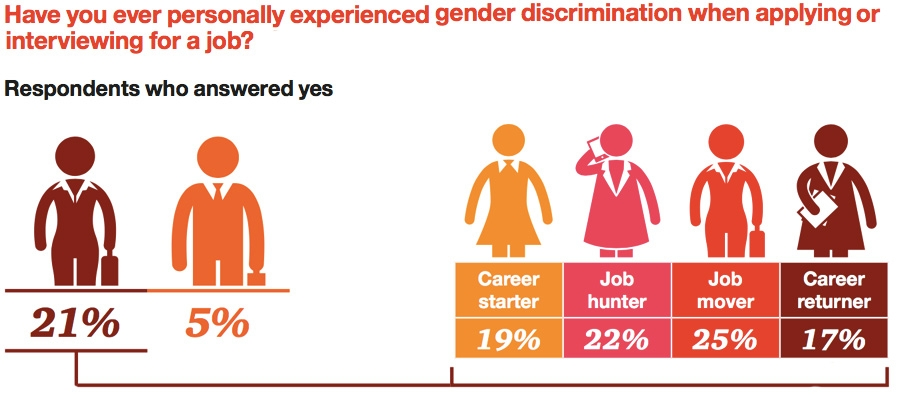 Gender discrimination in hiring process