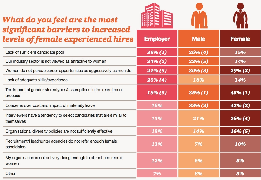 Most significant barriers to increased levels of female experienced hires
