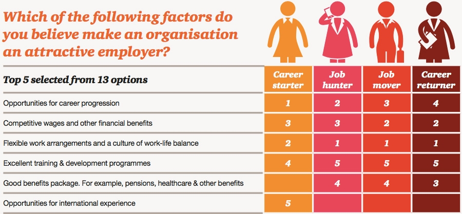 Which of the following factors do you believe make an organisation an attractive employer?