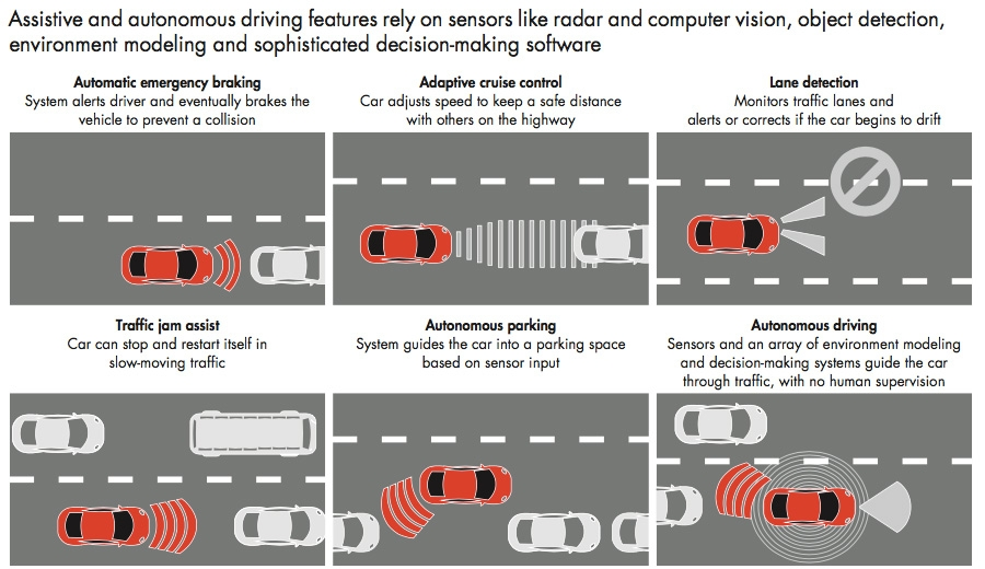 Assistive and autonomous driving features
