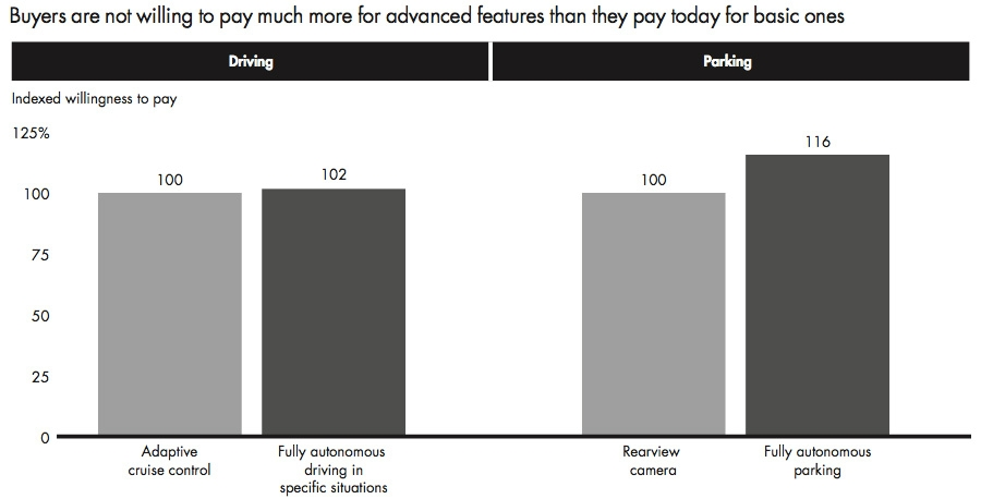 Buyers are not willing to pay much more for advanced features