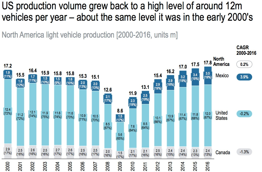 North America light vehicle production