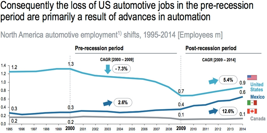 Loss of pre-recession jobs due to automation