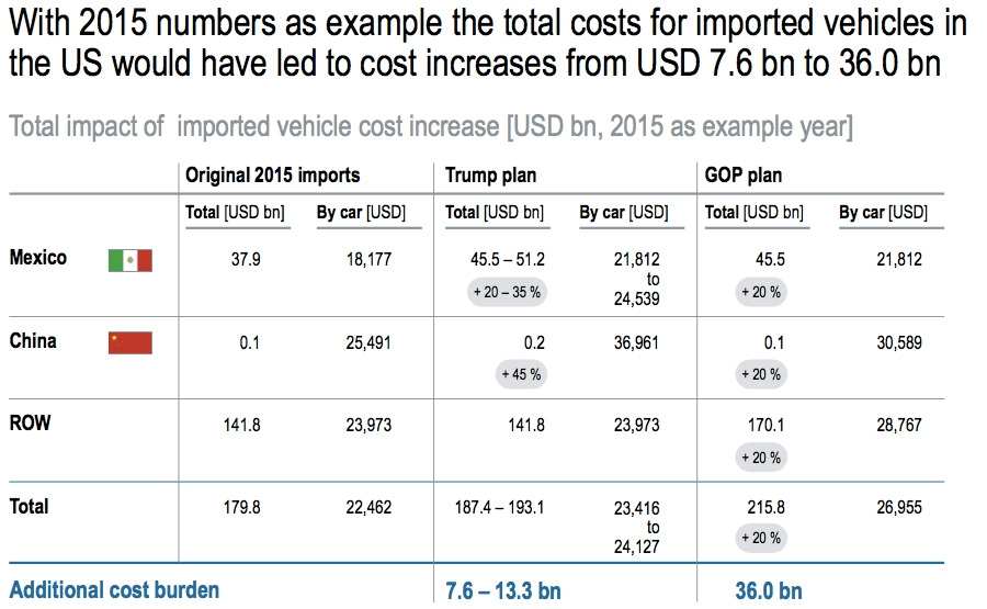 Additional cost of imported vehicles Trump and GOP plans